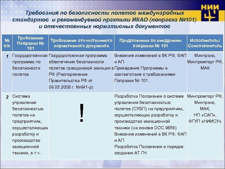 Требования по безопасности полетов международных стандартов и рекомендуемой практики ИКАО (поправка № 101) и