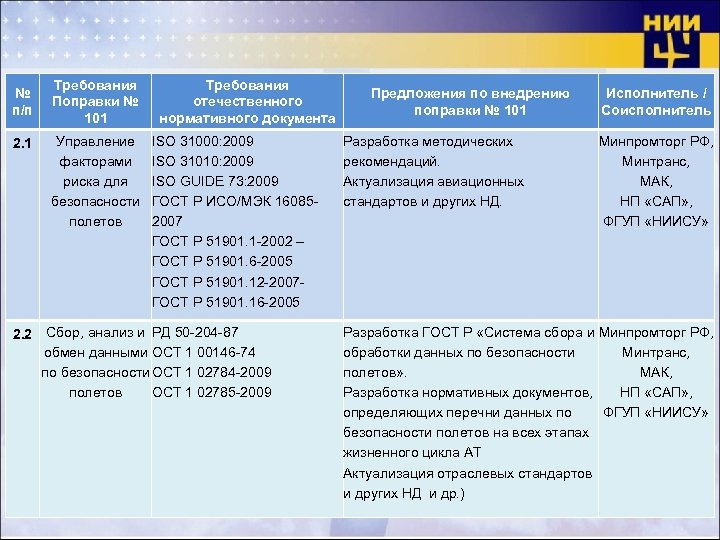 № п/п 2. 1 Требования Поправки № 101 Управление факторами риска для безопасности полетов