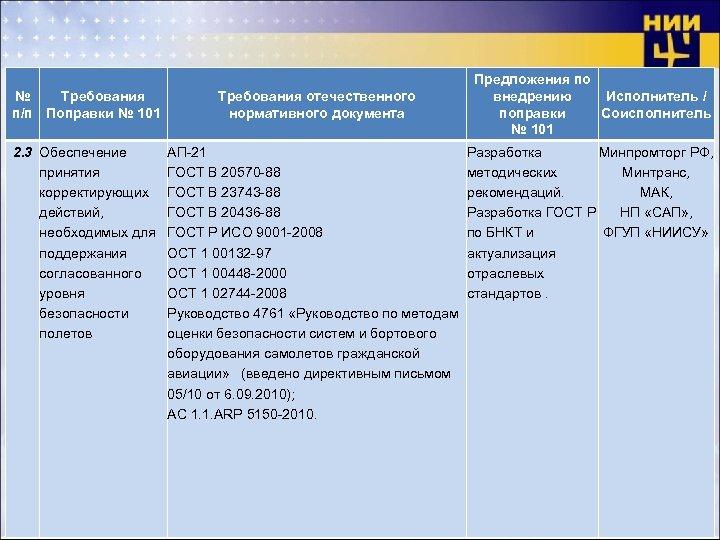 № Требования п/п Поправки № 101 Требования отечественного нормативного документа 2. 3 Обеспечение принятия