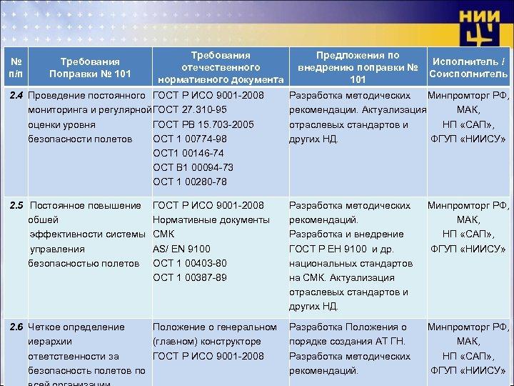 № п/п Требования Поправки № 101 Требования отечественного нормативного документа Предложения по внедрению поправки