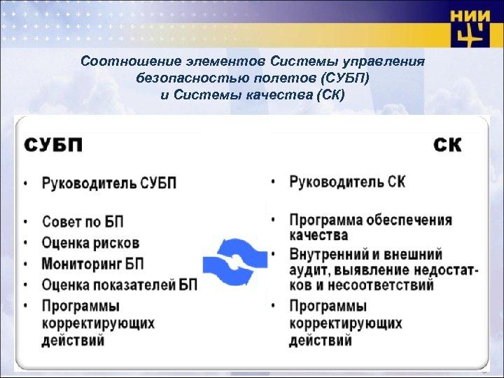 Соотношение элементов Системы управления безопасностью полетов (СУБП) и Системы качества (СК) 8
