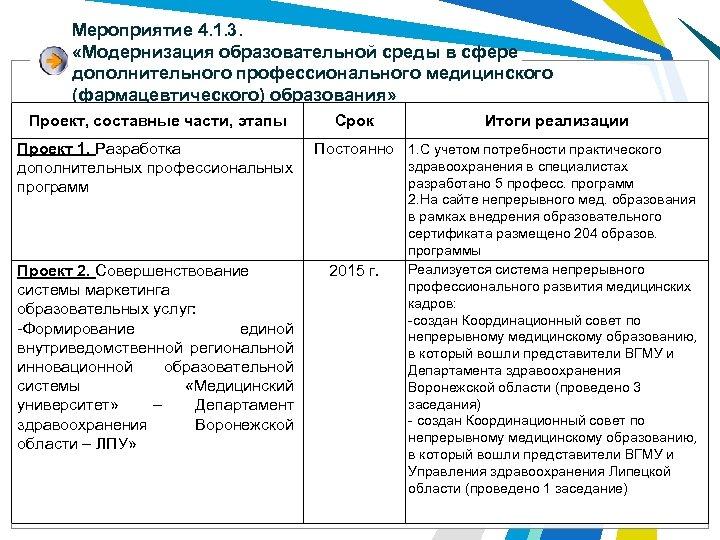 Мероприятие 4. 1. 3. «Модернизация образовательной среды в сфере дополнительного профессионального медицинского (фармацевтического) образования»
