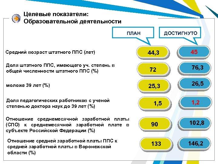 Целевые показатели: Образовательной деятельности ДОСТИГНУТО ПЛАН Средний возраст штатного ППС (лет) 44, 3 45