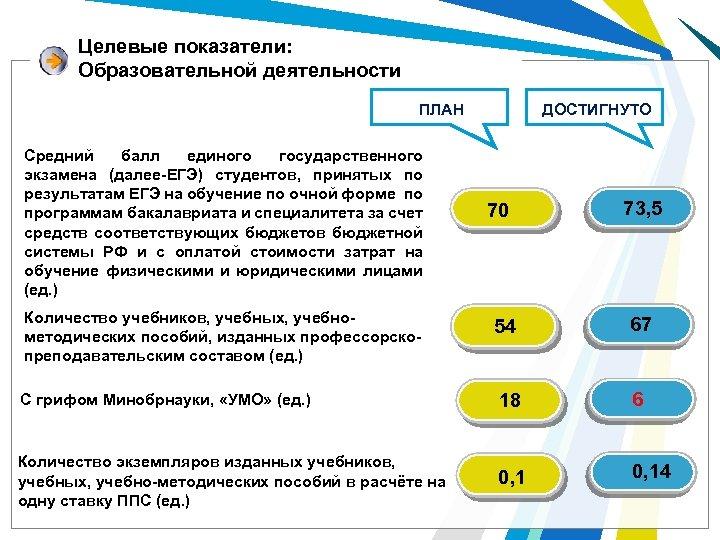 Целевые показатели: Образовательной деятельности ДОСТИГНУТО ПЛАН Средний балл единого государственного экзамена (далее-ЕГЭ) студентов, принятых