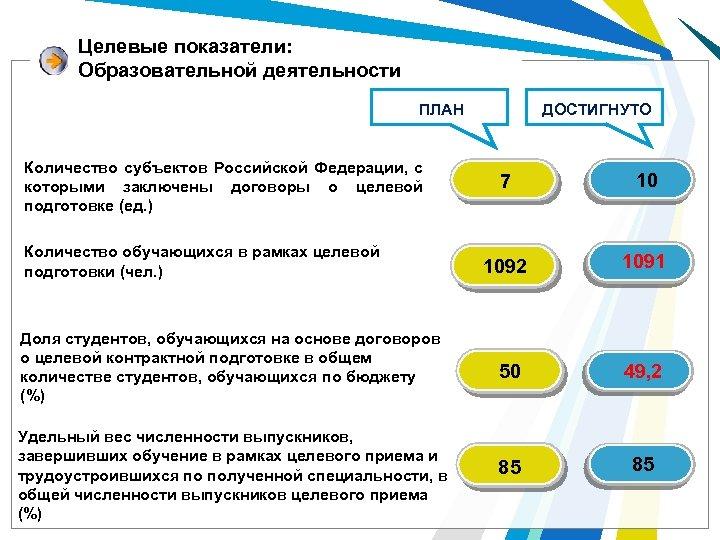 Целевые показатели: Образовательной деятельности ДОСТИГНУТО ПЛАН Количество субъектов Российской Федерации, с которыми заключены договоры