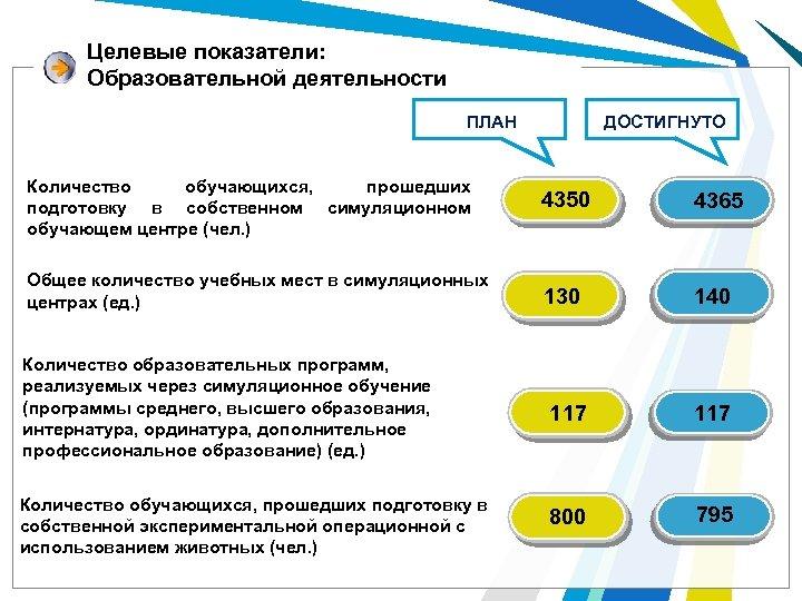 Целевые показатели: Образовательной деятельности ДОСТИГНУТО ПЛАН Количество обучающихся, прошедших подготовку в собственном симуляционном обучающем