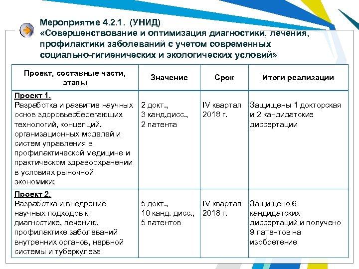 Мероприятие 4. 2. 1. (УНИД) «Совершенствование и оптимизация диагностики, лечения, профилактики заболеваний с учетом