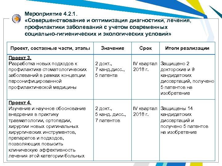 Мероприятие 4. 2. 1. «Совершенствование и оптимизация диагностики, лечения, профилактики заболеваний с учетом современных