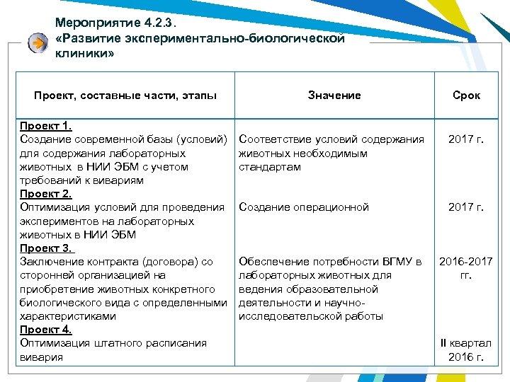 Мероприятие 4. 2. 3. «Развитие экспериментально-биологической клиники» Проект, составные части, этапы Проект 1. Создание