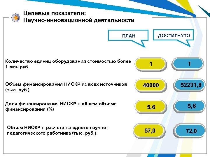 Целевые показатели: Научно-инновационной деятельности ДОСТИГНУТО ПЛАН Количество единиц оборудования стоимостью более 1 млн. руб.