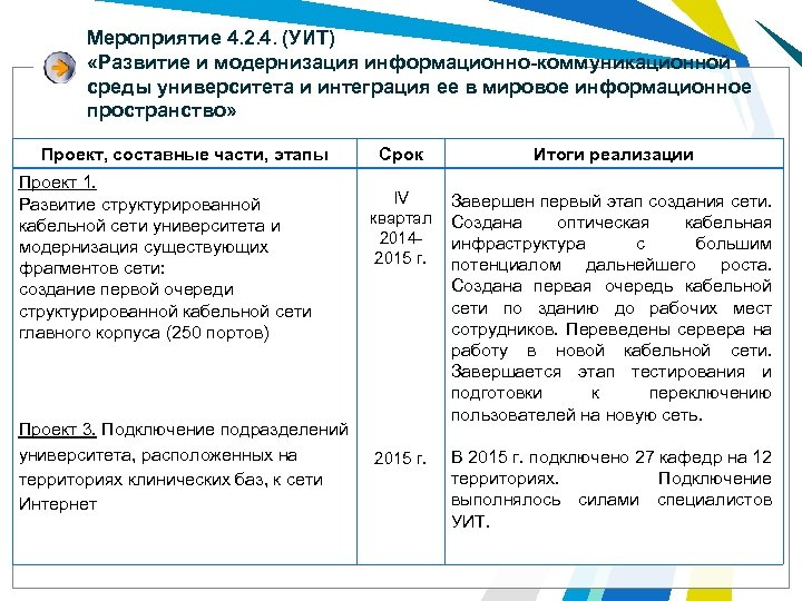 Мероприятие 4. 2. 4. (УИТ) «Развитие и модернизация информационно-коммуникационной среды университета и интеграция ее