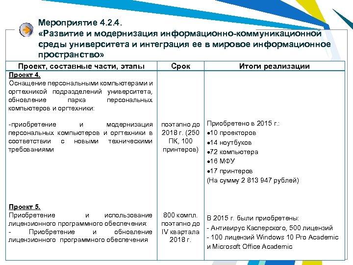 Мероприятие 4. 2. 4. «Развитие и модернизация информационно-коммуникационной среды университета и интеграция ее в