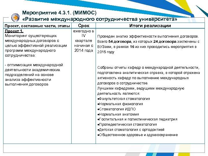 Мероприятие 4. 3. 1. (МИМОС) «Развитие международного сотрудничества университета» Проект, составные части, этапы Срок