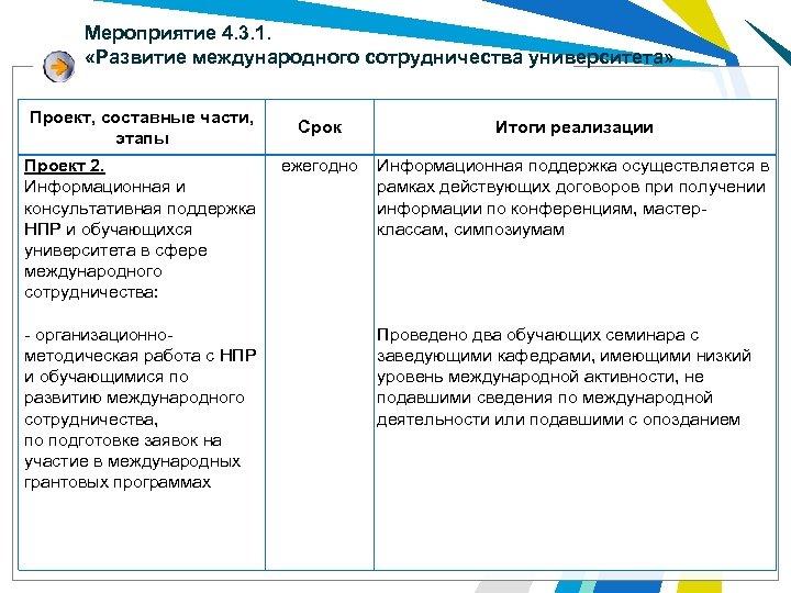 Мероприятие 4. 3. 1. «Развитие международного сотрудничества университета» Проект, составные части, этапы Проект 2.