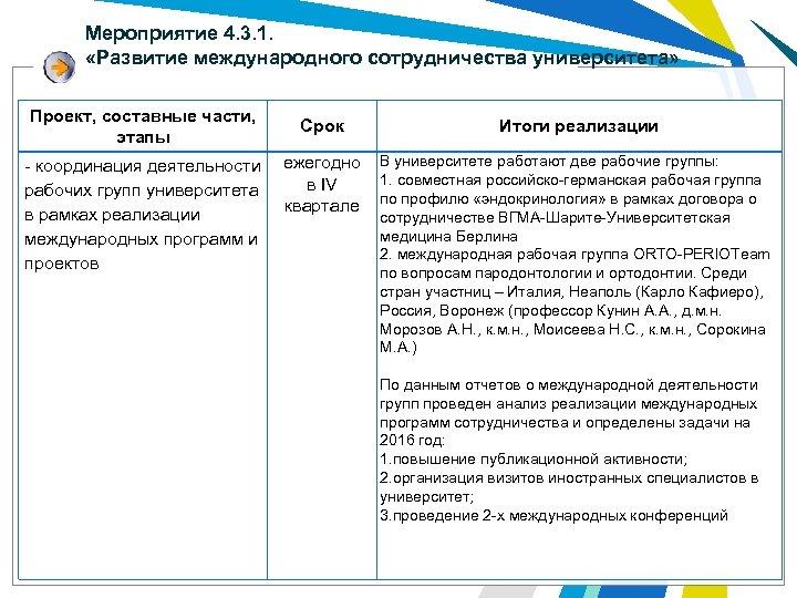 Мероприятие 4. 3. 1. «Развитие международного сотрудничества университета» Проект, составные части, этапы Срок -