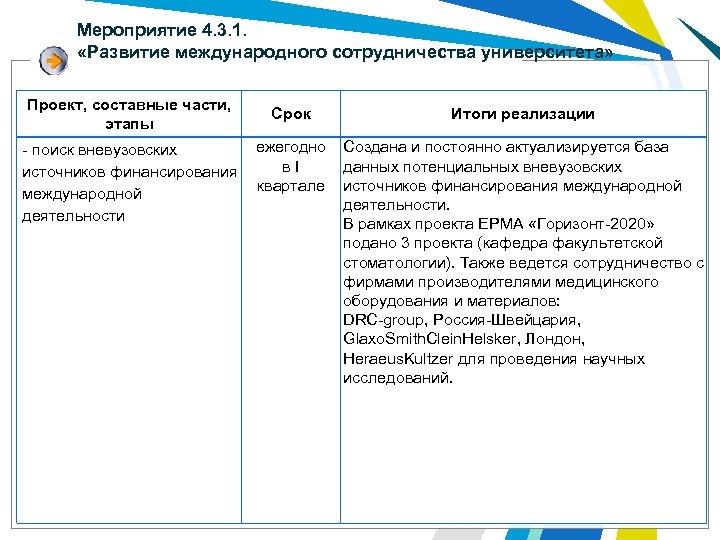 Мероприятие 4. 3. 1. «Развитие международного сотрудничества университета» Проект, составные части, этапы Срок ежегодно