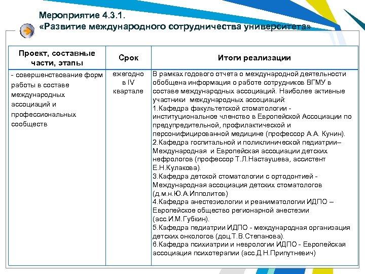 Мероприятие 4. 3. 1. «Развитие международного сотрудничества университета» Проект, составные части, этапы - совершенствование