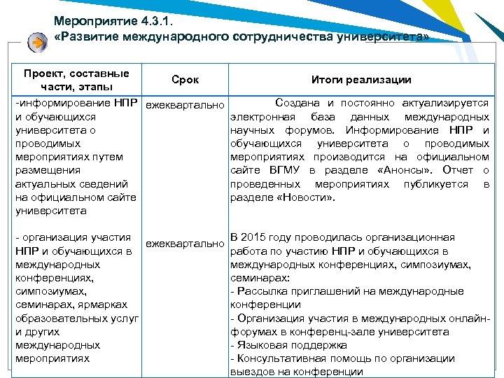 Мероприятие 4. 3. 1. «Развитие международного сотрудничества университета» Проект, составные Срок Итоги реализации части,