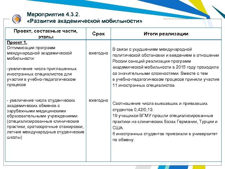 Мероприятие 4. 3. 2. «Развитие академической мобильности» Проект, составные части, этапы Проект 1. Оптимизация