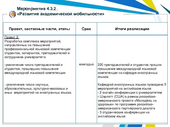 Мероприятие 4. 3. 2. «Развитие академической мобильности» Проект, составные части, этапы Проект 2. Разработка