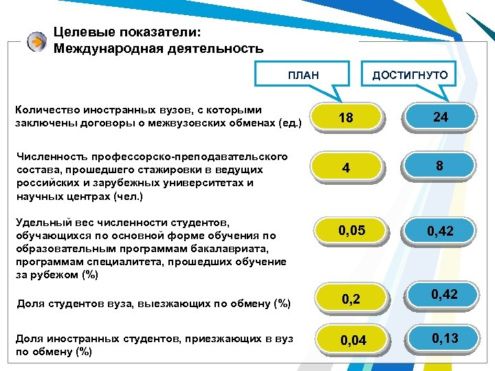 Целевые показатели: Международная деятельность ДОСТИГНУТО ПЛАН Количество иностранных вузов, с которыми заключены договоры о
