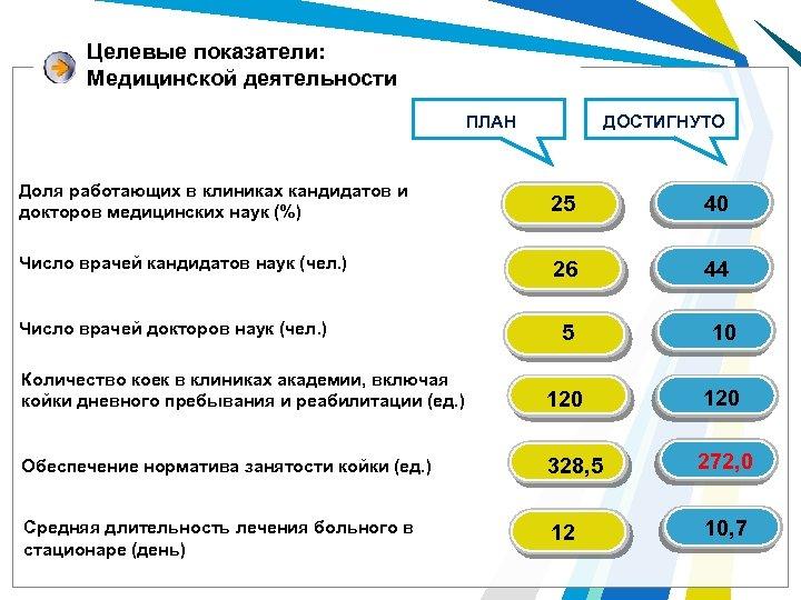 Целевые показатели: Медицинской деятельности ДОСТИГНУТО ПЛАН Доля работающих в клиниках кандидатов и докторов медицинских