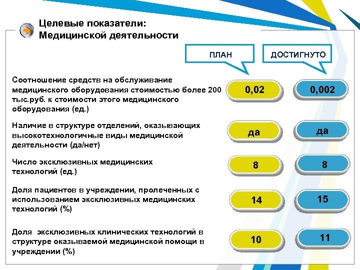Целевые показатели: Медицинской деятельности ДОСТИГНУТО ПЛАН Соотношение средств на обслуживание медицинского оборудования стоимостью более