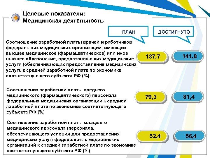 Целевые показатели: Медицинская деятельность ДОСТИГНУТО ПЛАН Соотношение заработной платы врачей и работников федеральных медицинских