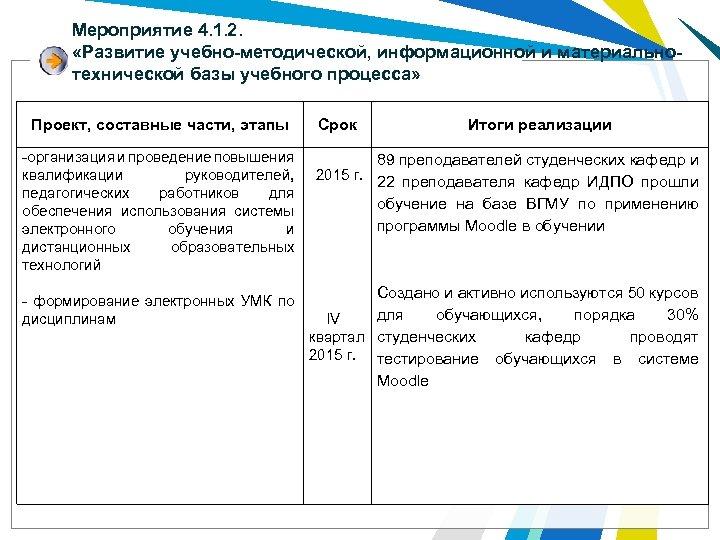Мероприятие 4. 1. 2. «Развитие учебно-методической, информационной и материальнотехнической базы учебного процесса» Проект, составные