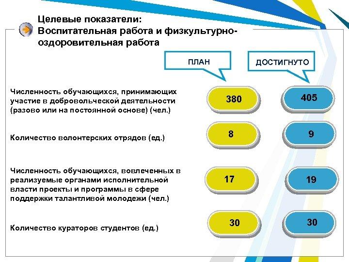 Целевые показатели: Воспитательная работа и физкультурнооздоровительная работа ПЛАН Численность обучающихся, принимающих участие в добровольческой