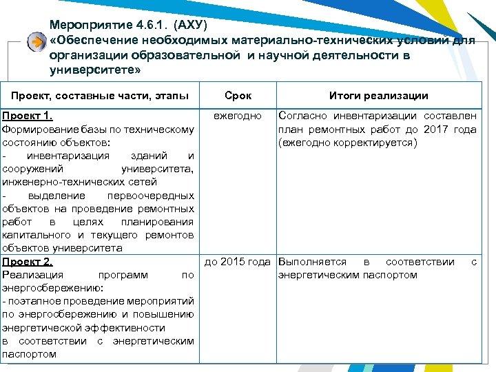 Мероприятие 4. 6. 1. (АХУ) «Обеспечение необходимых материально-технических условий для организации образовательной и научной