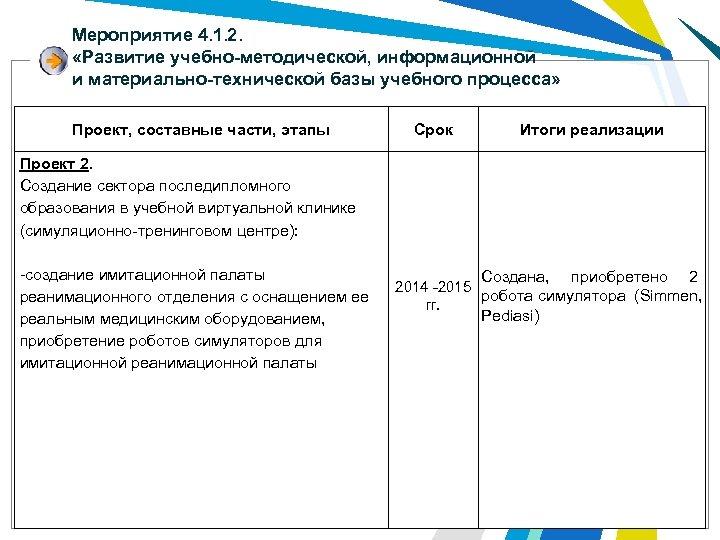 Мероприятие 4. 1. 2. «Развитие учебно-методической, информационной и материально-технической базы учебного процесса» Проект, составные