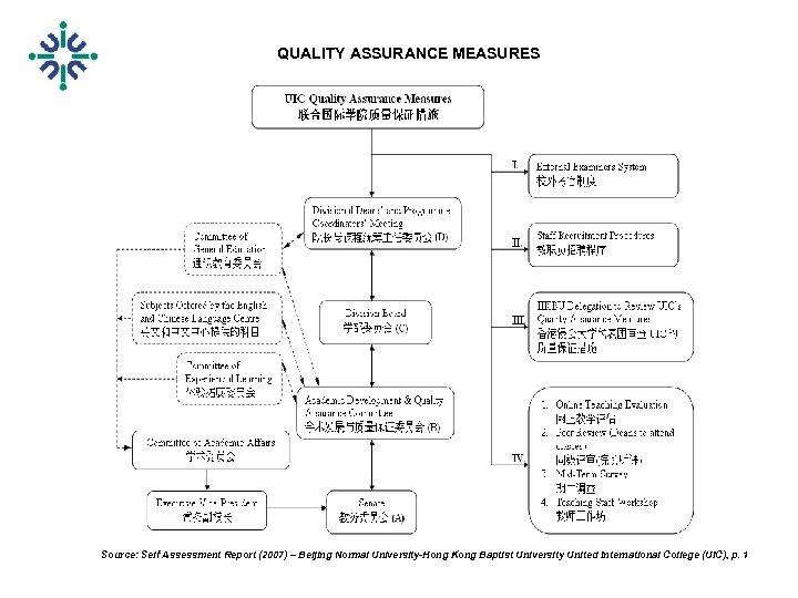 QUALITY ASSURANCE MEASURES Source: Self Assessment Report (2007) – Beijing Normal University-Hong Kong Baptist