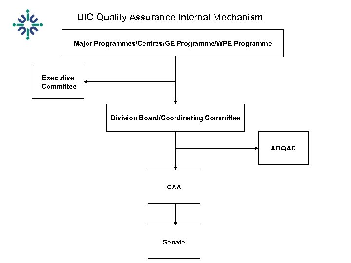 UIC Quality Assurance Internal Mechanism Major Programmes/Centres/GE Programme/WPE Programme Executive Committee Division Board/Coordinating Committee