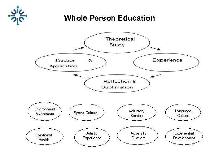 Whole Person Education Environment Awareness Emotional Health Sports Culture Artistic Experience Voluntary Service Adversity
