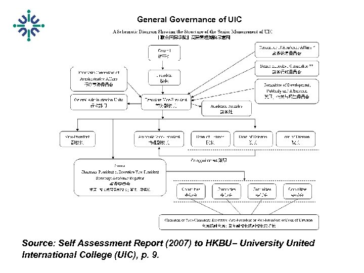 General Governance of UIC Source: Self Assessment Report (2007) to HKBU– University United International