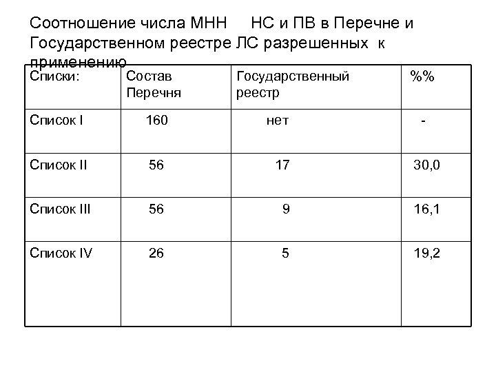 Соотношение числа МНН НС и ПВ в Перечне и Государственном реестре ЛС разрешенных к