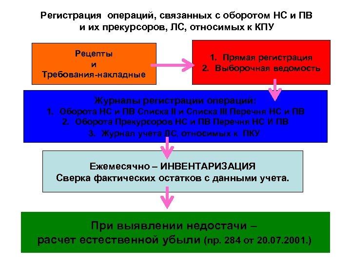 Регистрация операций, связанных с оборотом НС и ПВ и их прекурсоров, ЛС, относимых к