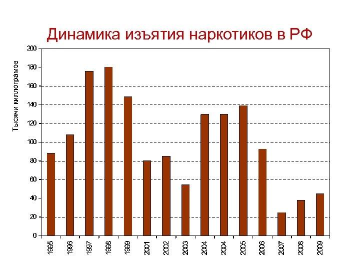 Динамика изъятия наркотиков в РФ