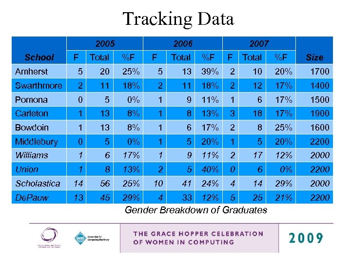 Tracking Data 2005 School F Total 2006 %F F Total 2007 %F F Total