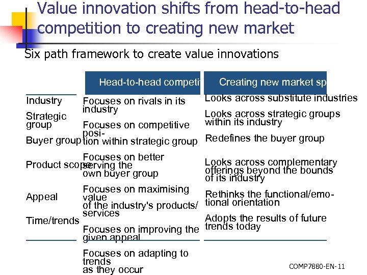 Value innovation shifts from head-to-head competition to creating new market Six path framework to