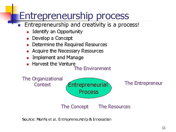 Entrepreneurship process n Entrepreneurship and creativity is a process! n n n Identify an