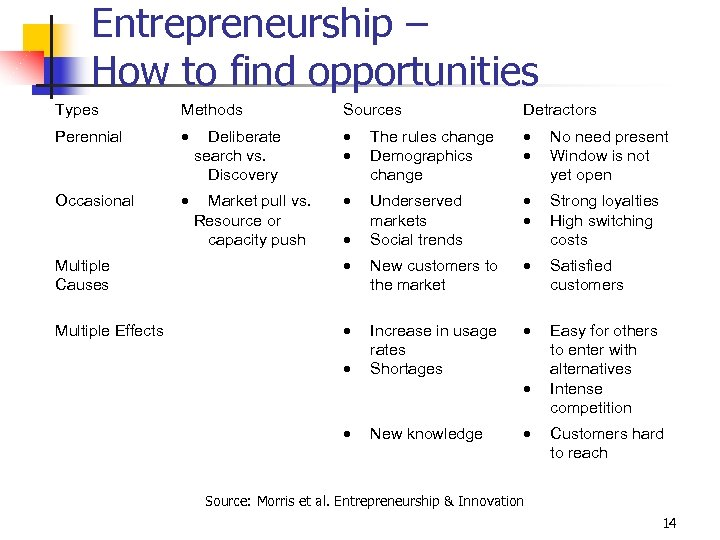 Entrepreneurship – How to find opportunities Types Methods Sources Detractors Perennial Deliberate search vs.