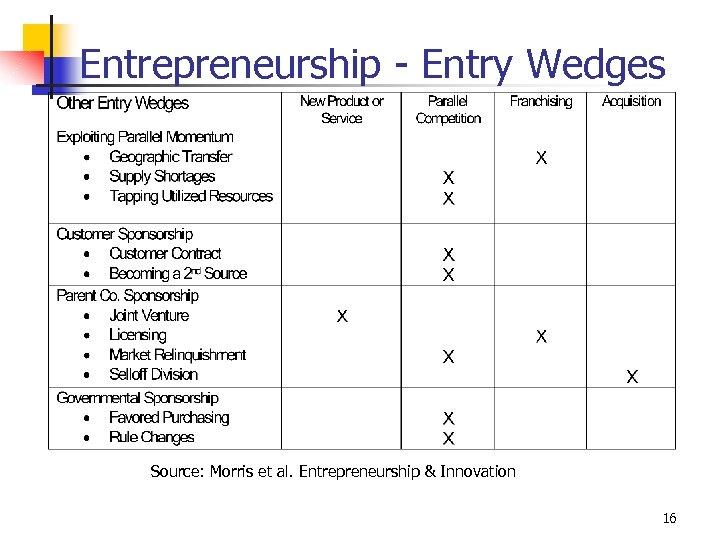 Entrepreneurship - Entry Wedges Source: Morris et al. Entrepreneurship & Innovation 16
