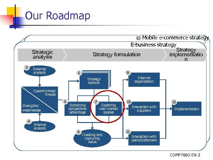 Our Roadmap Mobile e-commerce strategy E-business strategy Strategy implementatio Strategy formulation n 12 Strategic