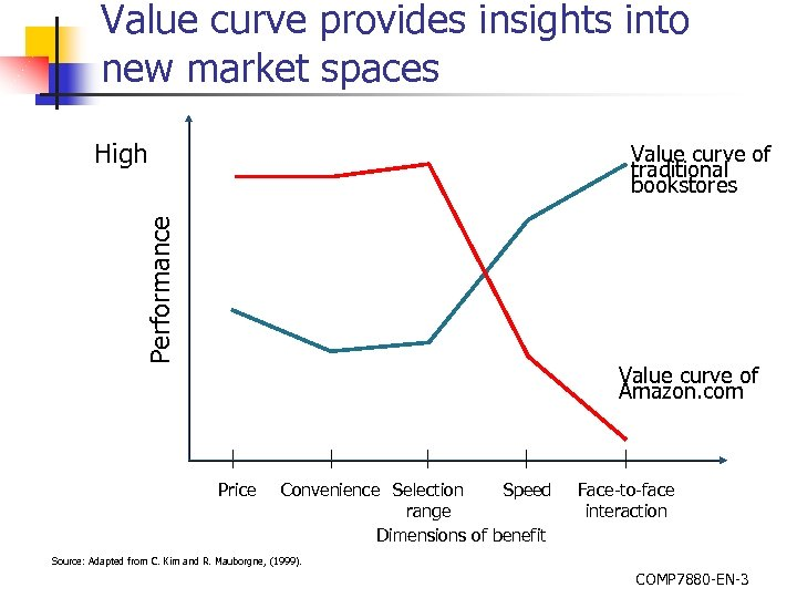 Value curve provides insights into new market spaces High Performance Value curve of traditional