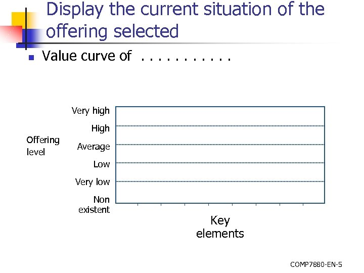 Display the current situation of the offering selected n Value curve of. . .