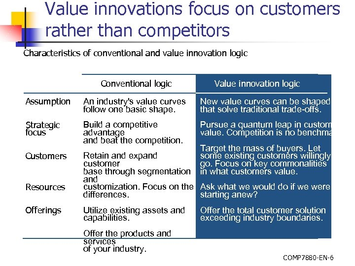 Value innovations focus on customers rather than competitors Characteristics of conventional and value innovation
