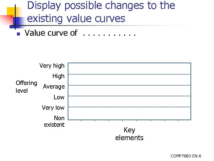 Display possible changes to the existing value curves n Value curve of. . .