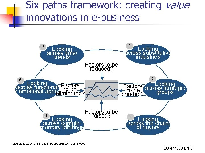 Six paths framework: creating value innovations in e-business 6 1 Looking across substitutive industries